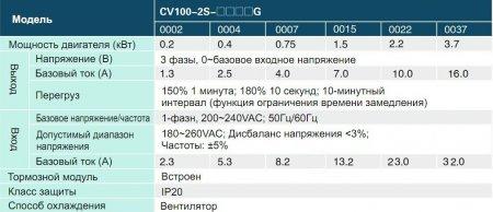 CV100- 2S-0037G