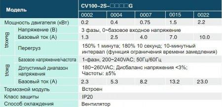 CV100- 2S-0007G