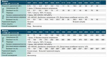 FV100-4T-0220G